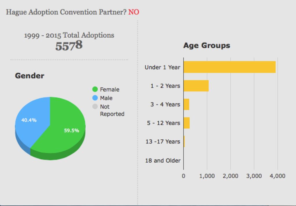 vietnam-adoption-stats
