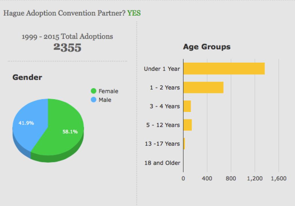 Cambodia Adoption Statistics