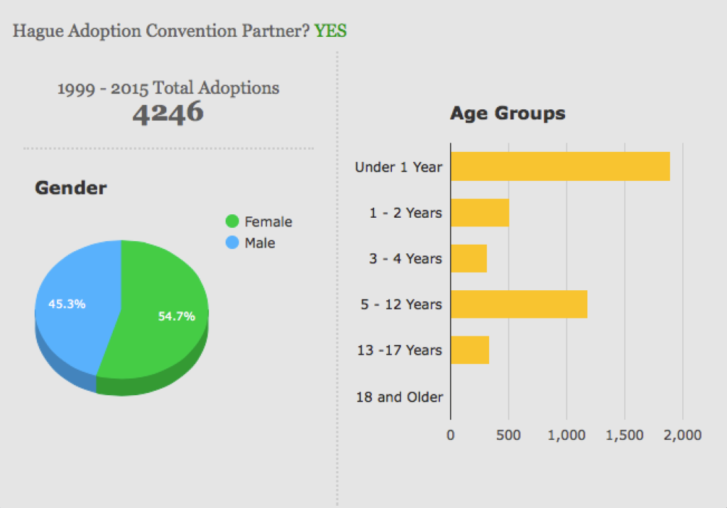 Colombia Heritage Journey Adoption Statistics