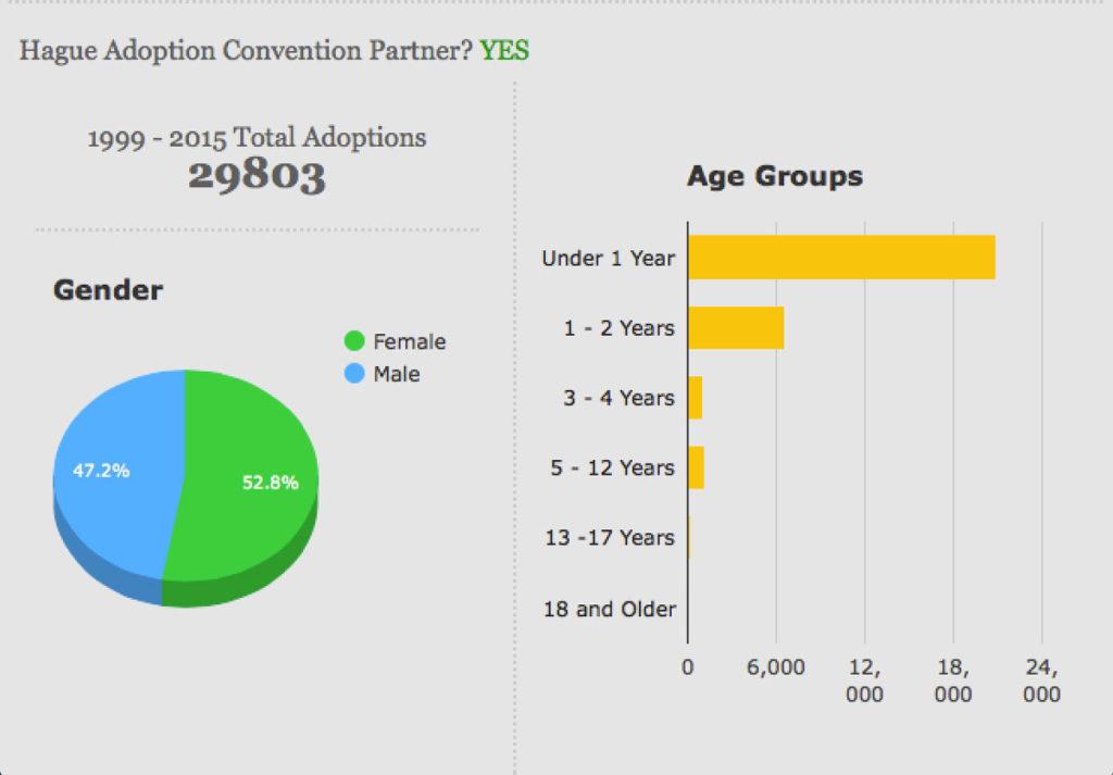 _guatemala-adoption-stats