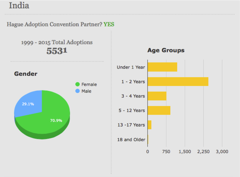 India Adoption Statistics