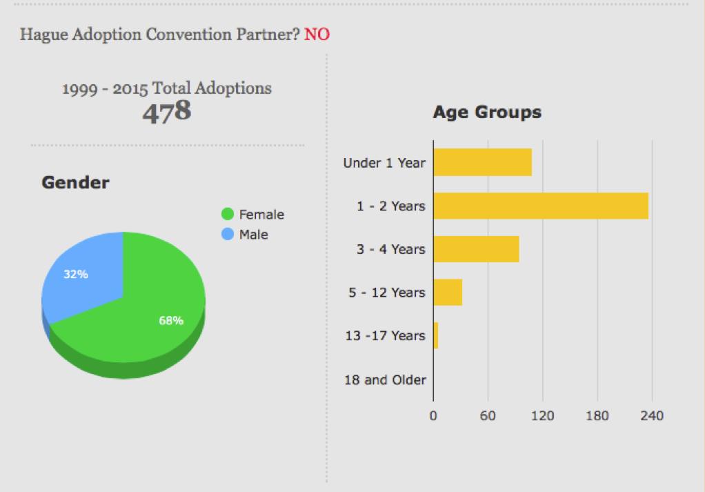 Nepal Adoption Statistics
